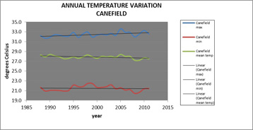 Figure 4: Annual Temperature Variation for Canefield