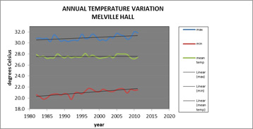 Figure 3: Annual Temperature Variation for Melville Hall