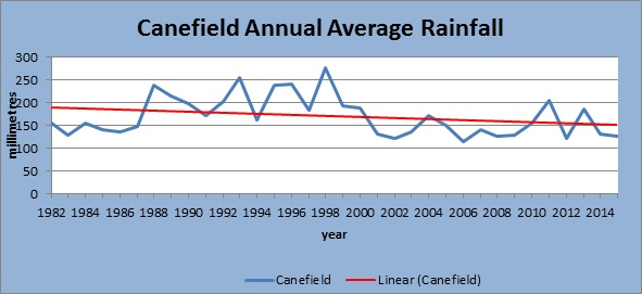 Figure 2: Annual Average Rainfall at the Canefield Airport