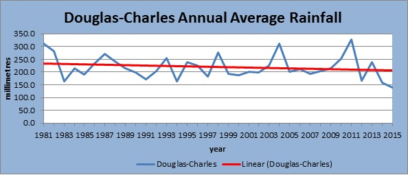 Figure 3: Annual Average Rainfall at the Douglas-Charles Airport