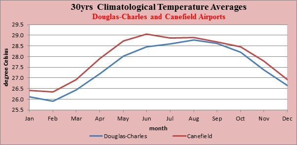 Figure 4: 30yrs Climatological Temperature Averages
