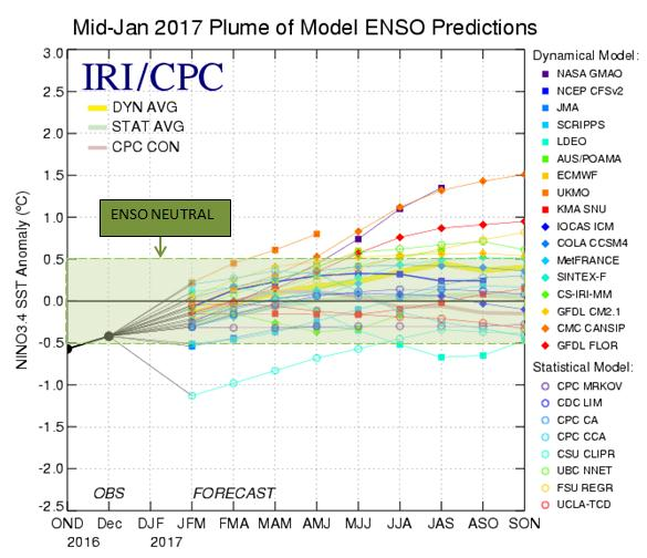 Mid Jan. 2017 Plume of Model ENSO Predications