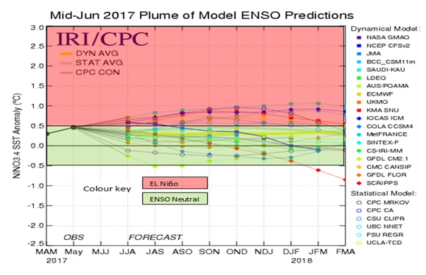 Mid-June 2017 Plume of Model ENSO Predictions