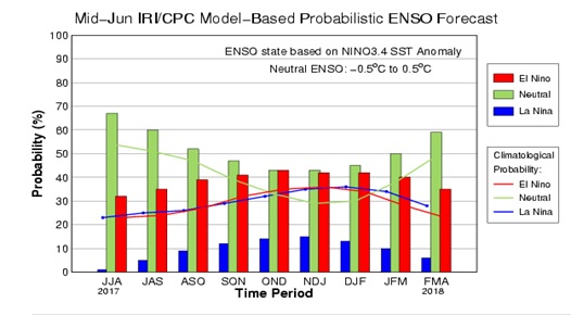 Mid-June IRI/CPC Model-Based Probabilistic ENSO Forecast