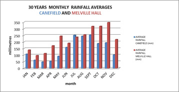 Figure 1: Monthly Rainfall Averages