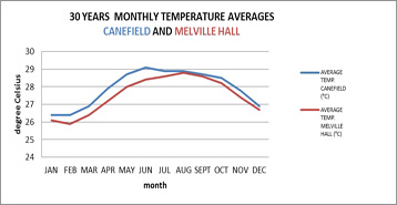 Figure 2: Monthly Temperature Averages