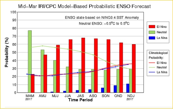 Mid March IRI/CPC Model Based Probabilistic ENSO Forecast
